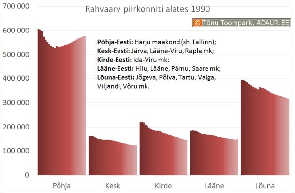Rahva arv Eestis