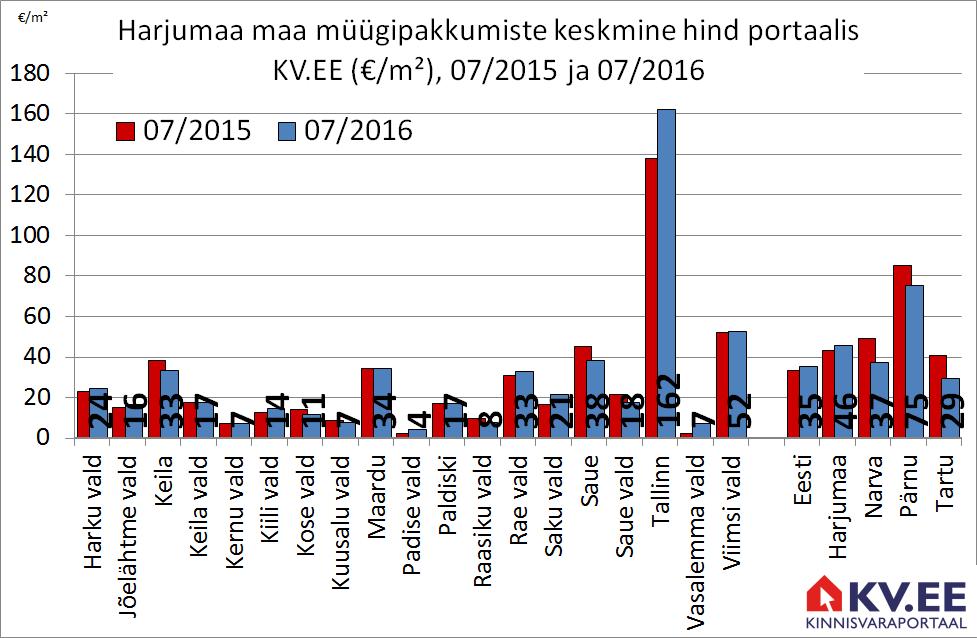 Maa müüugipakkumiste keskmine hind portaalis KV.EE