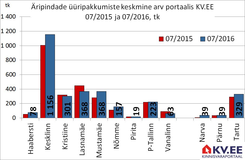 Äripindade üüripakkumiste arv portaalis KV.EE