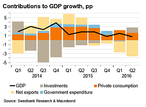 Contributions-to-GDP-growth