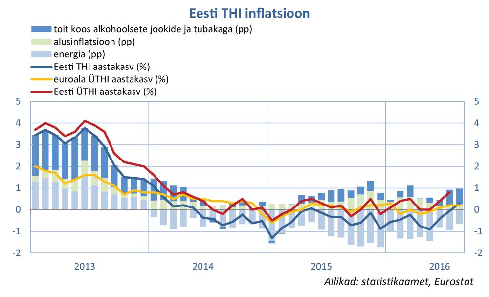 Eesti THI inflatsioon
