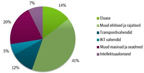Eesti investeeringute struktuur aastatel 2006-2015