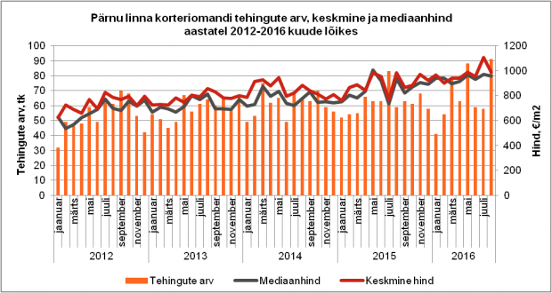 Pärnu august