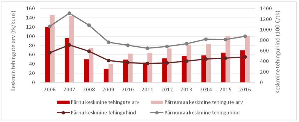 437a0617719 Arco Vara: Pärnu ja Pärnumaa korterituru ülevaade 2016-09 – Adaur.ee ...