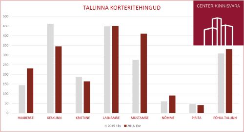Tallinna korteritehingud