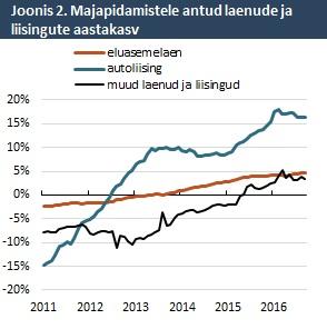 Majapidamistele antud laenude ja liisingute aastakasv