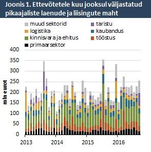 Ettevõtetele kuu jooksul väljastatud pikaajaliste laenude ja liisingute maht