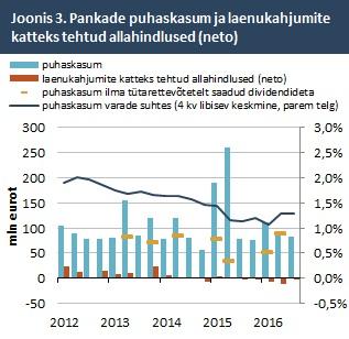 Pankade puhaskasum ja laenukahjumite katteks tehtud allahindlused (neto)
