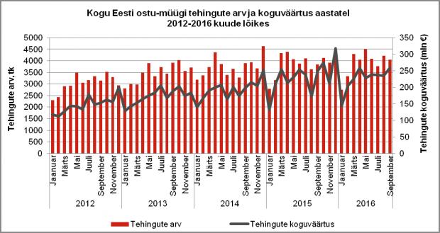 Kogu Eesti ostu-müügi tehingute arve ja koguväärtus