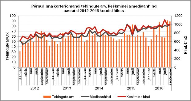 Pärnu linna korteriomandi tehingute arv, keskmine ja mediaanhind