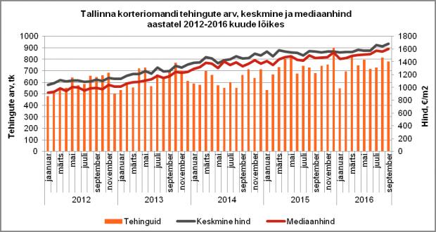 Tallinna korteriomandi tehingute arv, keskmine ja mediaanhind