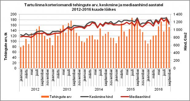 Tartu linna korteriomandi tehingute arv, keskmine ja mediaanhind