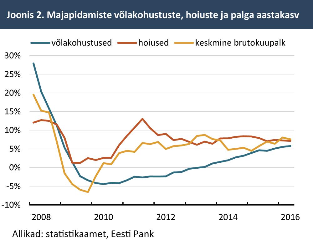 majapidamiste-volakohustuste-hoiuste-ja-palga-aastakasv