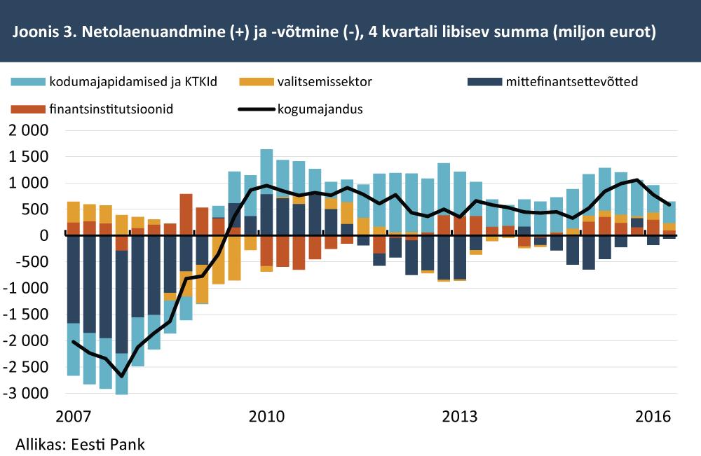 netolaenuandmine-votmine-4-kvartali-libisev-summa-miljon-eurot