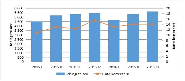 Eluruumina müüdud korterite tehingute arv ja uute korterite tehingute osakaal %-des kvartalites 2015-2016