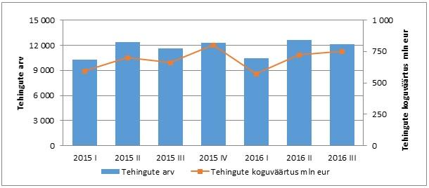 Ostu-müügitehingute arv ja koguväärtus kvartalites 2015-2016