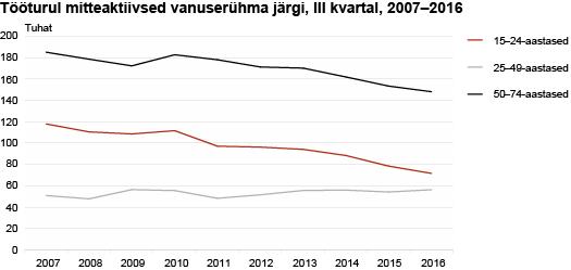 Tööturul mitteaktiivsed vanuserühma järgi, III kvartal, 2007-2016
