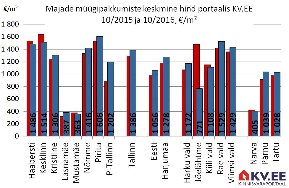 Majade müügipakkumiste arv