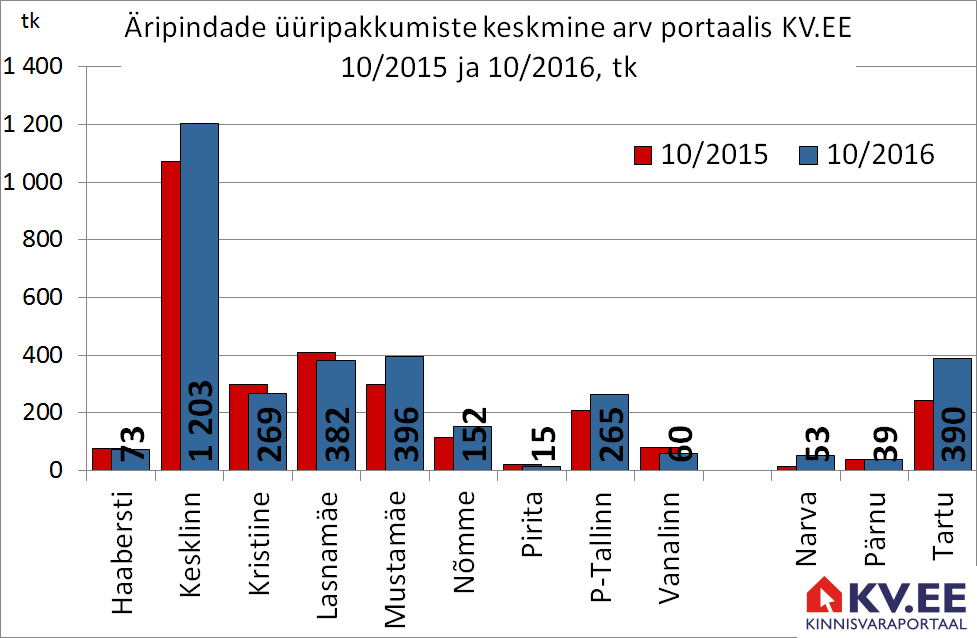 Äripindade üüripakkumiste arv Tallinnas