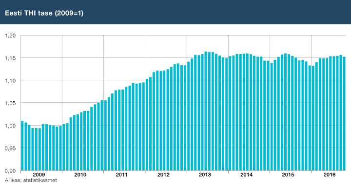 Eesti THI tase (2009=1)
