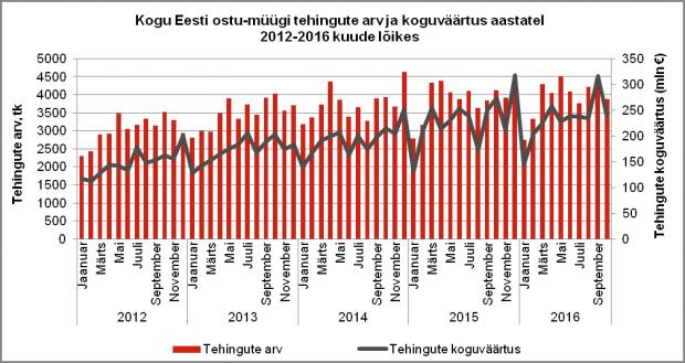 Kogu Eesti ostu-müügi tehingute arv ja koguväärtus aastatel 2012-2016 kuude lõikes