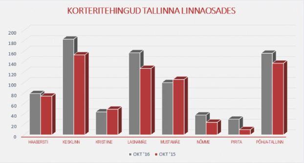 Korteritehingud Tallinna linnaosades
