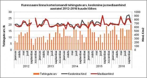 Kuressaare linna korteriomandi tehingute arv, keskmine ja mediaanhind aastatel 2012-2016 kuude lõikes