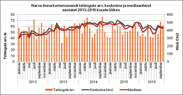 Narva linna korteriomandi tehingute arv, keskmine ja mediaanhind aastatel 2012-2016 kuude lõikes
