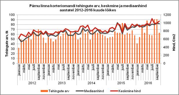 Pärnu linna korteriomandi tehingute arv, keskmine ja mediaanhind aastatel 2012-2016 kuude lõikes