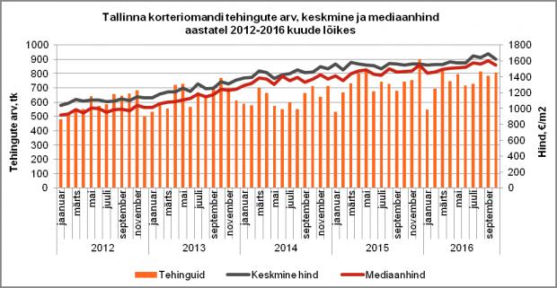 Tallinna korteriomandi tehingute arv, keskmine ja mediaanhind aastatel 2012-2016 kuude lõikes