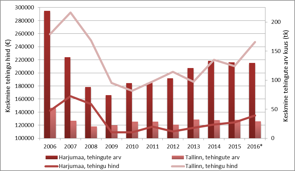 Hoonestatud elamumaa tehingu- ning hinnadünaamika Harjumaal ja Tallinna linnas