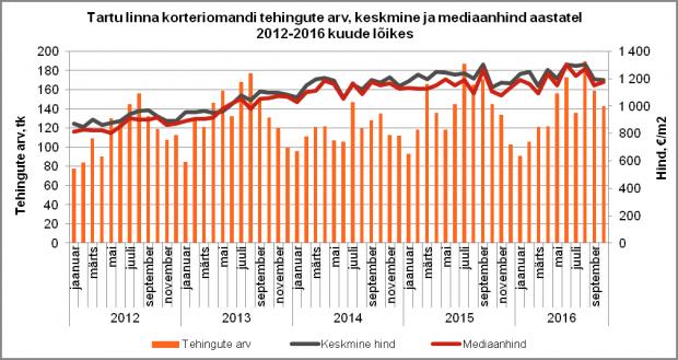 Tartu linna korteriomandi tehingute arv, keskmine ja mediaanhind aastatel 2012-2016 kuude lõikes