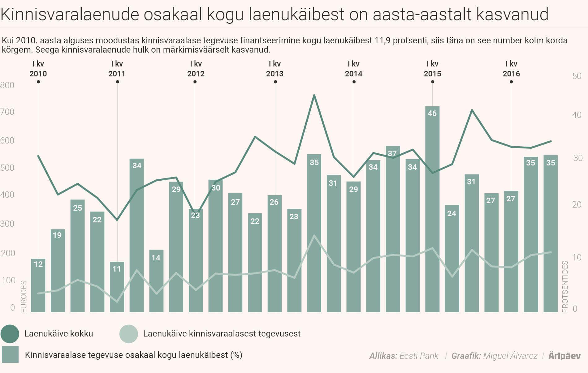 Kinnisvaralaenude osakaal kogu laenukäibest on aasta aastalt kasvanud.