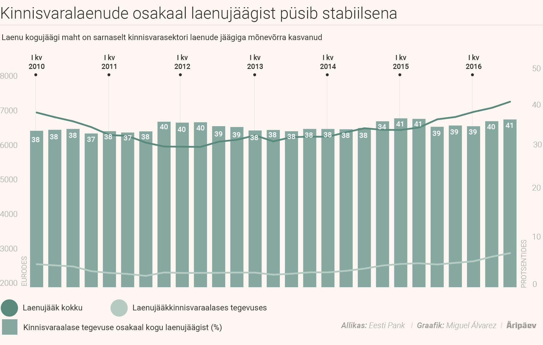 Kinnisvaralaenude osakaal laenujäägist püsib stabiilsena.