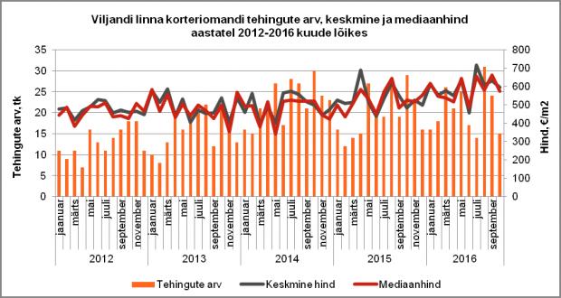 Viljandi linna korteriomandi tehingute arv, keskmine ja mediaanhind aastatel 2012-2016 kuude lõikes