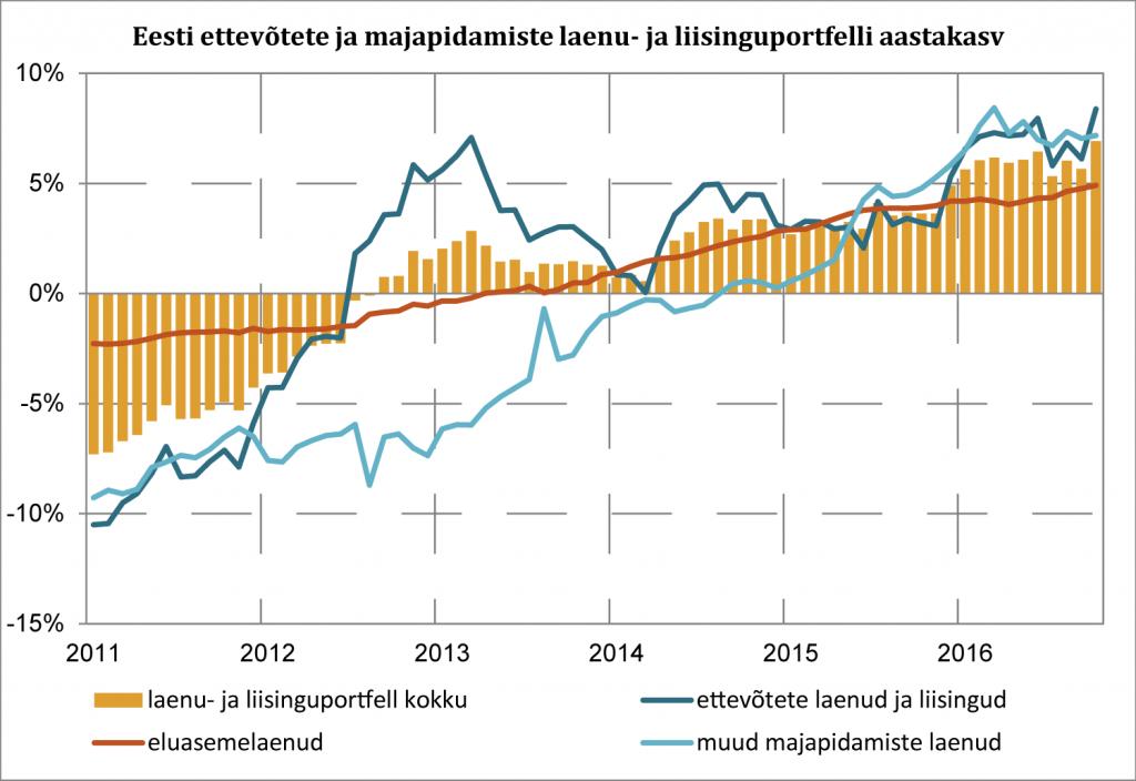 Eesti ettevõtete ja majapidamiste laenu- ja liisinguporfelli aastakasv