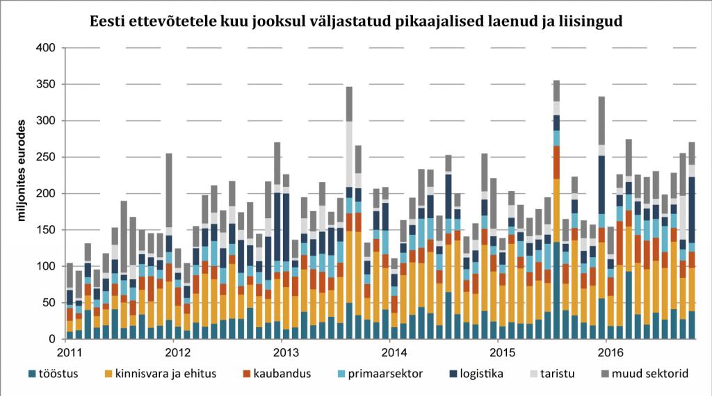 Eesti ettevõtetele kuu jooksul väljastatud pikaajalised laenud ja liisingud