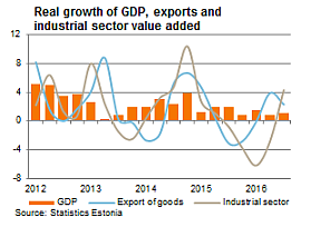 Real growth of GDP, exports and industrial sector value added