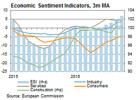 Economic Sentiment Indicators, 3m MA