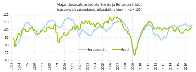 Majandususaldusindeks Eestis ja Euroopa Liidus