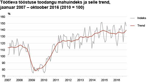 Töötleva tööstuse toodangu mahuindeks ja selle trend, 01.2007-10.2016