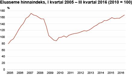 Eluaseme hinnaindeks, I kvartal 2005 - III kvartal 2016 (2010 = 100)