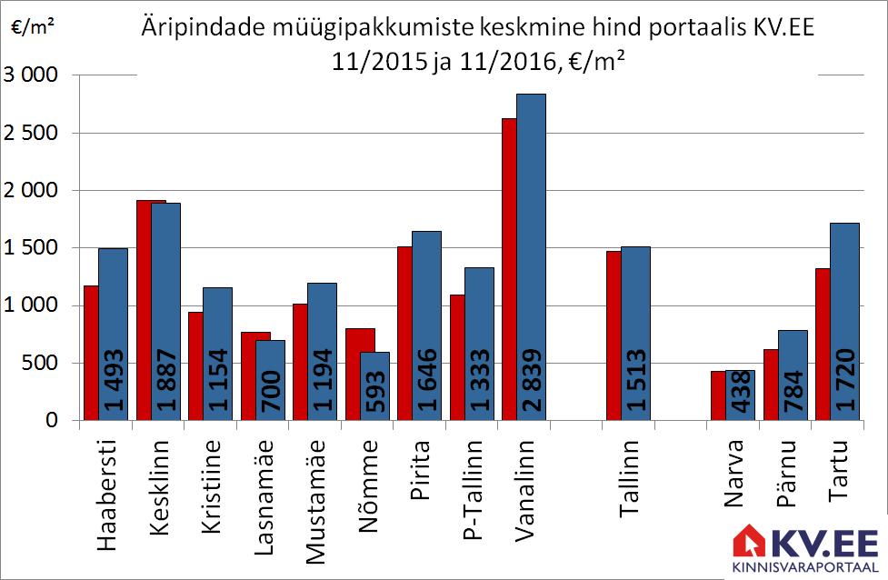 Äripindade müügipakkumiste keskmine hind protaalis KV.EE