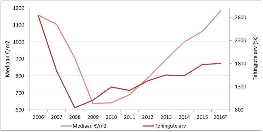 Tehingute arvu- ja hinnadünaamika Eesti korteriturul perioodil 2006-2016