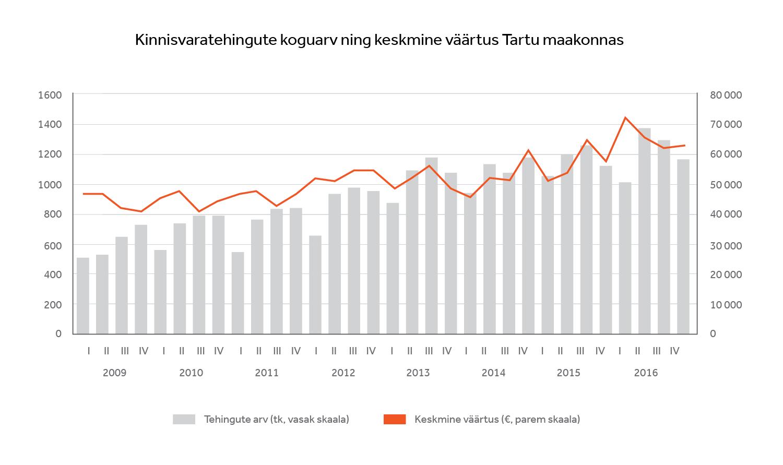 Kinnisvaratehingute koguarv ning keskmine väärtus Tartu maakonnas
