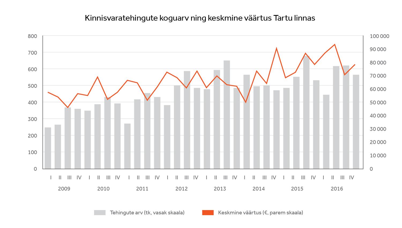 Kinnisvaratehingute koguarv ning keskmine väärtus Tartu linnas
