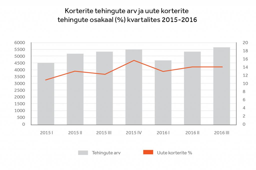 Korterite tehingute arv ja uute korterite tehingute osakaal (%) kvartalites 2015-2016