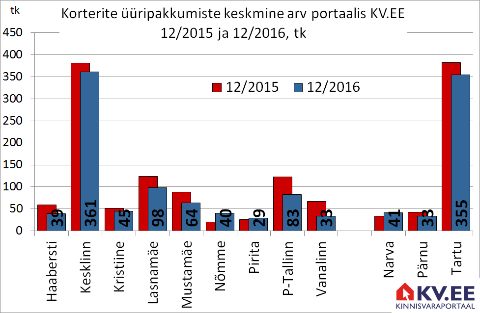 Korterite üüripakkumiste pakkumiste arv portaalis kv.ee