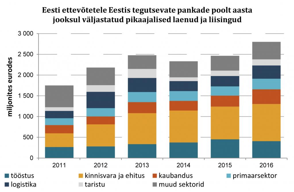 Eesti ettevõtetele Eestis tegutsevate pankade poolt aasta jooksul väljastatud pikaajalised laenud ja liisingud