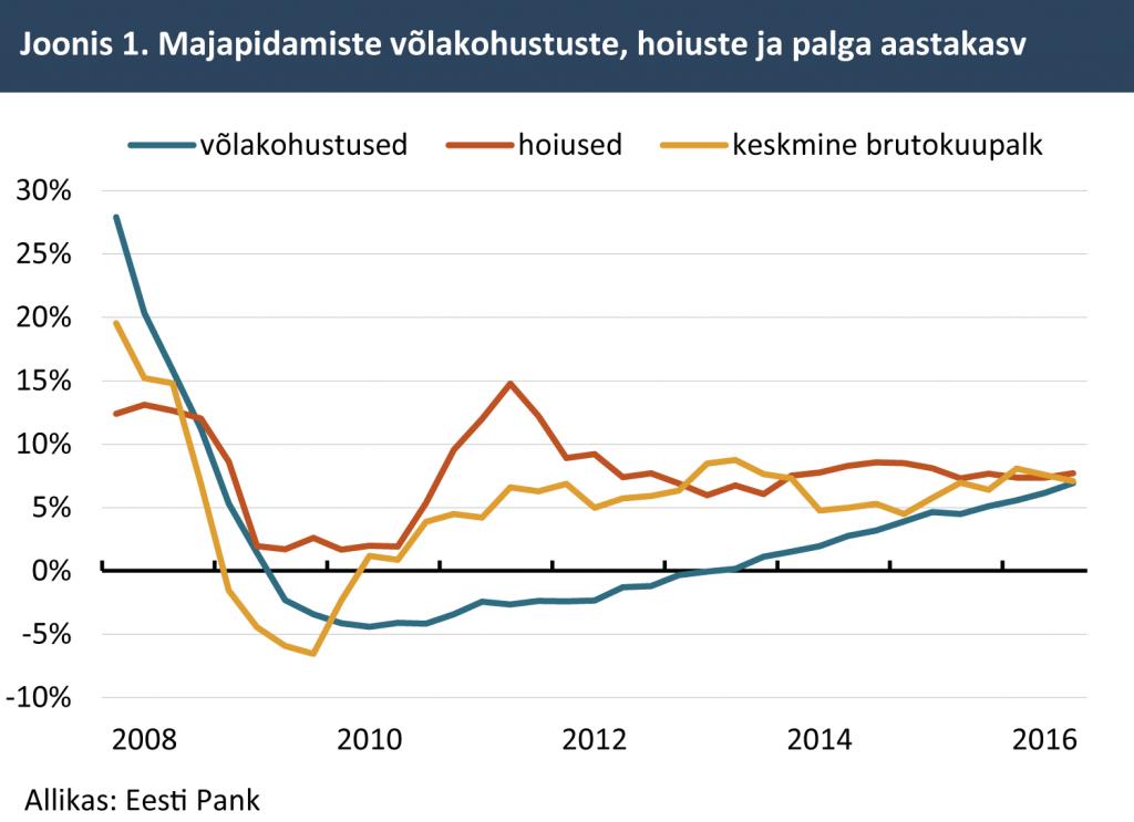 Majapidamiste võlakohustuste, hoiuste ja palga aastakasv
